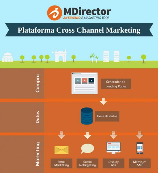 cross-channel marketing