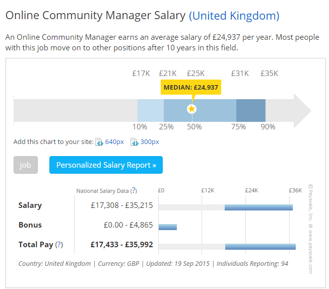 community manager paid UK