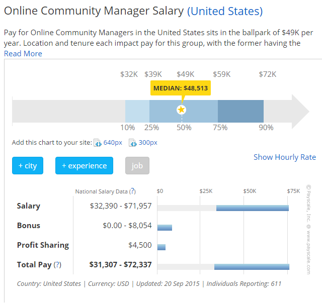 community-manager-paid-usa