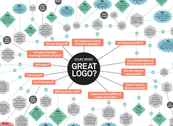 logo_design_flowchart