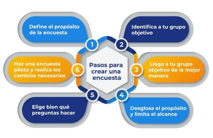 pasos-para-crear-encuesta
