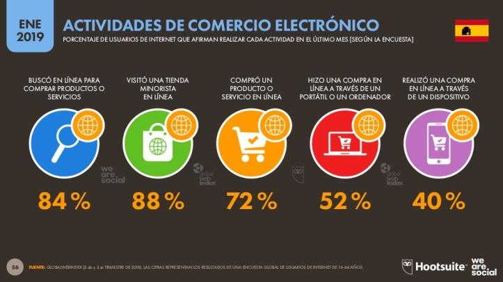 comercio electrónico en España - empleo y marketing online